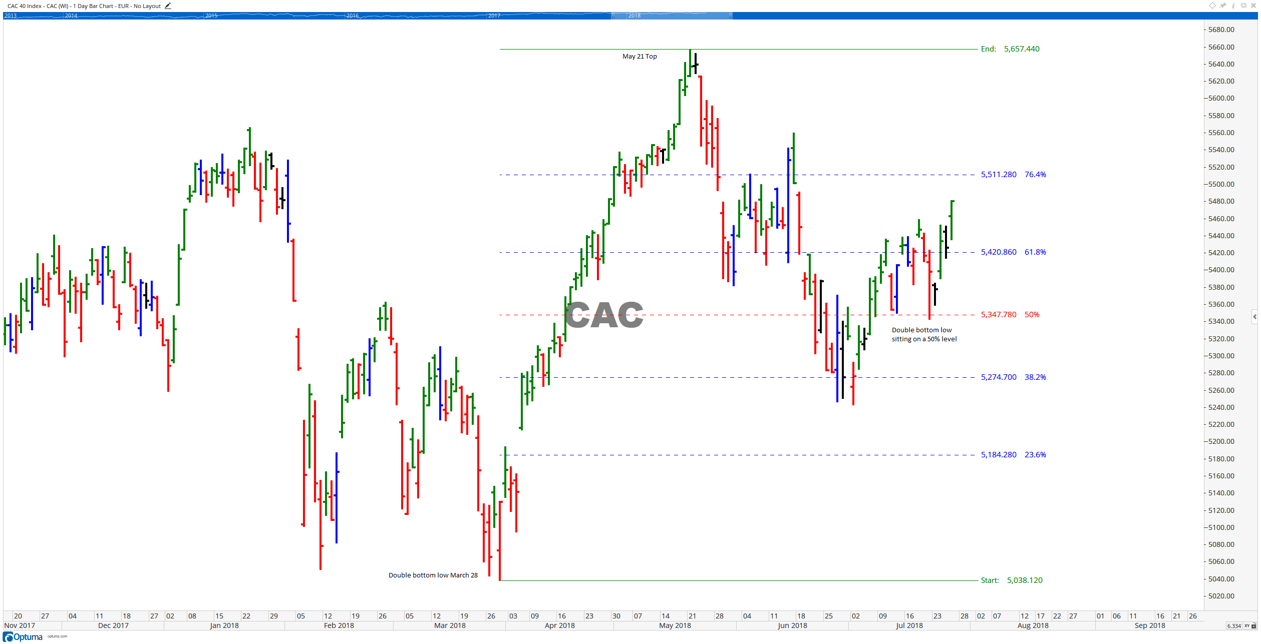 CAC with Fib levels